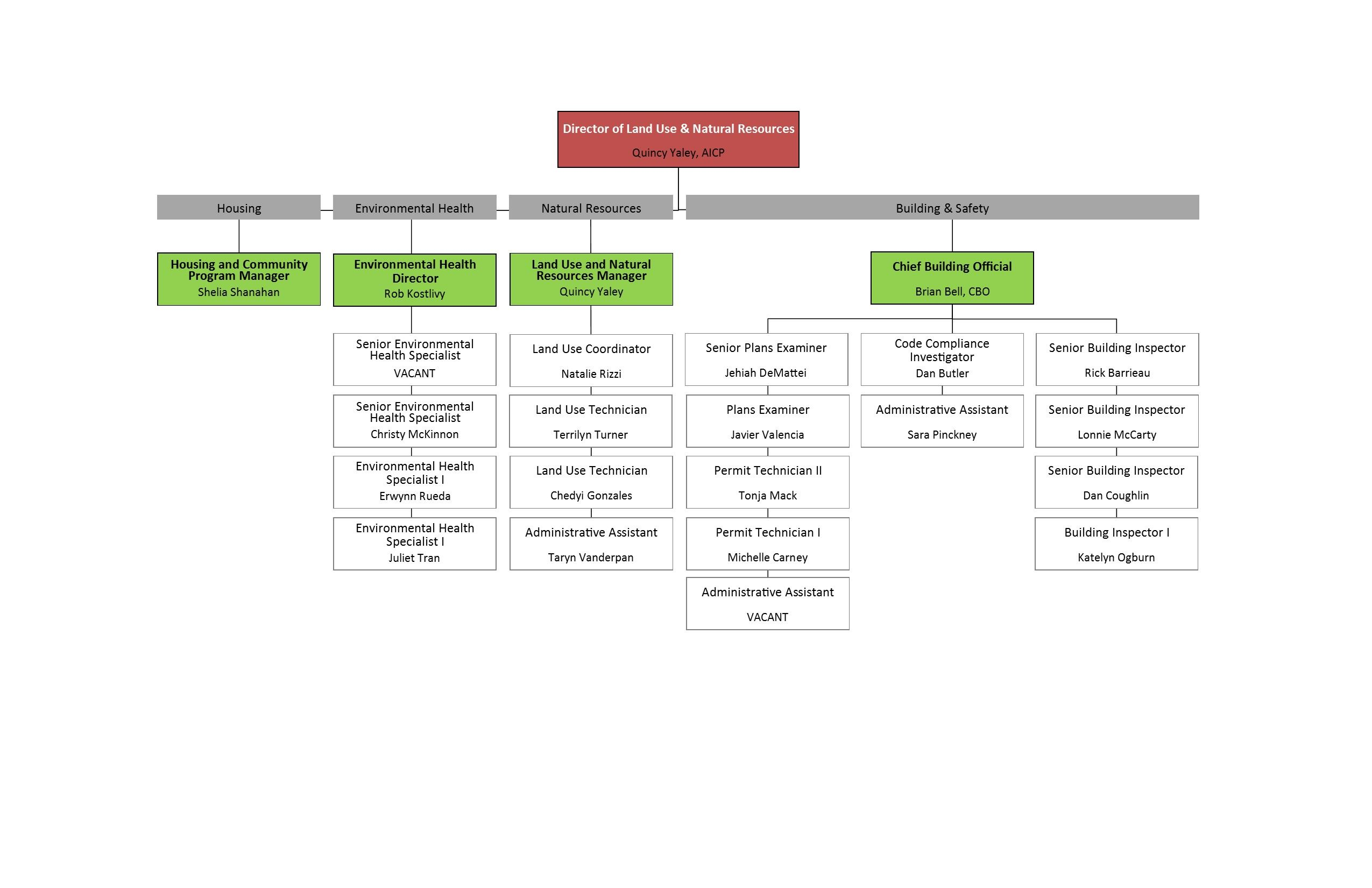 Land Use and Natural Resources Organizational Chart